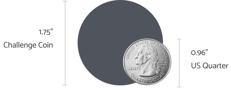 coin size comparison